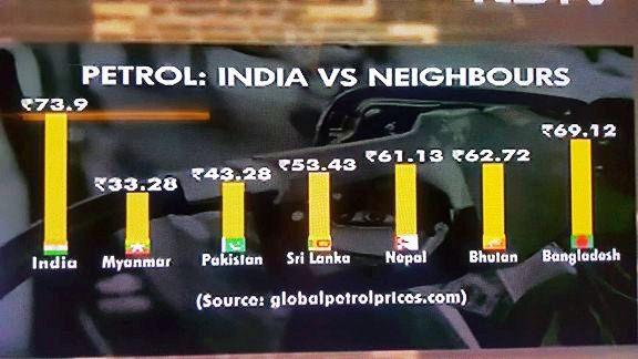 Petrol Prices in India highest in Asia